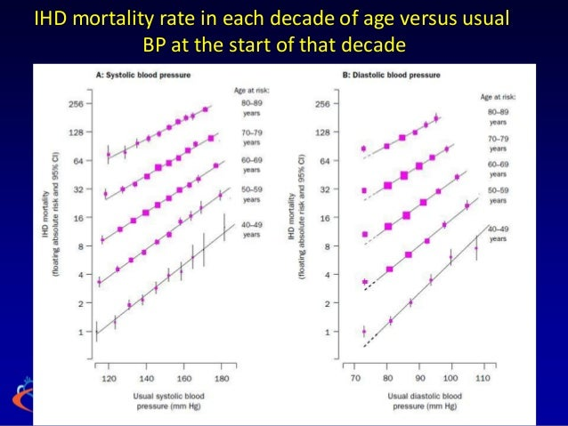 IHD mortality rate in each decade of age versus usual            BP at the start of that decade