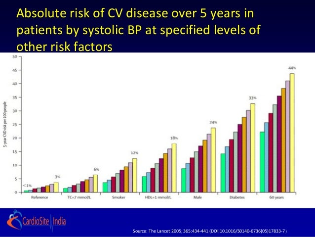 Absolute risk of CV disease over 5 years inpatients by systolic BP at specified levels ofother risk factors               ...