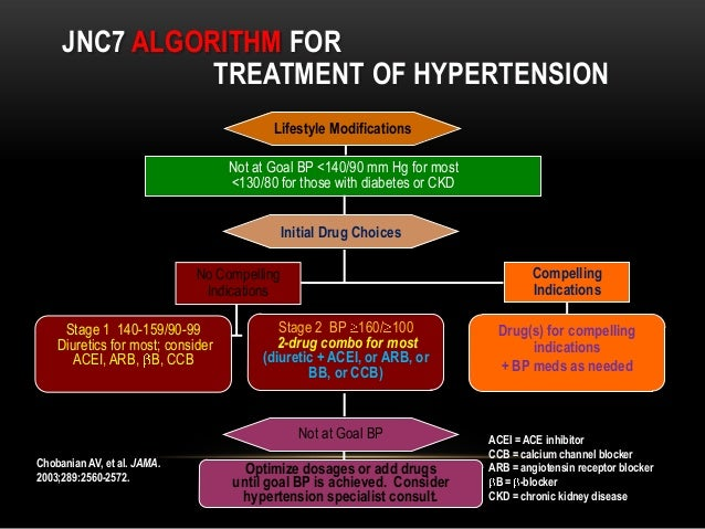 TREATMENT OF HTN AND CAD