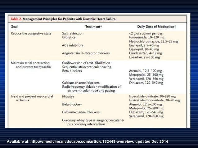 Available at: http://emedicine.medscape.com/article/162449-overview, updated Dec 2014