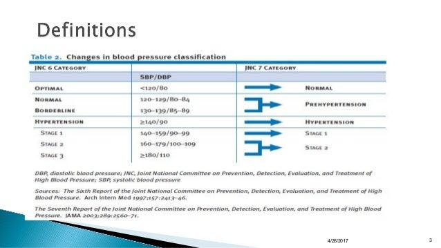 Hypertension in the Elderly