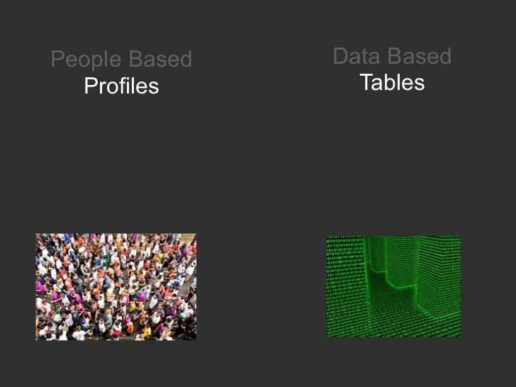 People Based      Data Based    Profiles          Tables Conversations     TransactionsActivity Streams    Processes