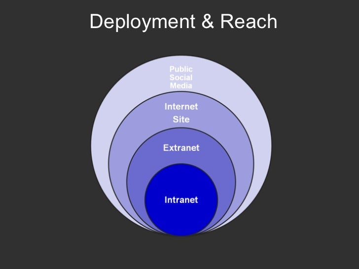 Deployment & Reach
