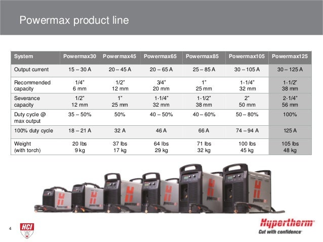 Hypertherm Powermax125 air plasma cutting and gouging system new