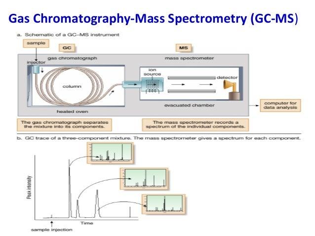 N Molecular Mass Hyphenated techniques