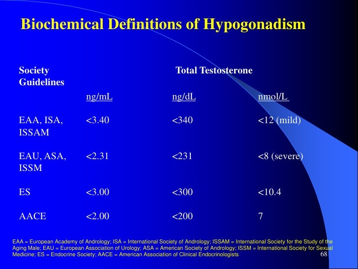 aace guidelines to male hypogonadism