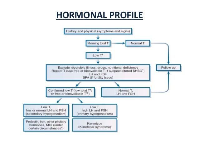 Hypogonadism final