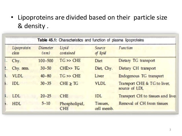 • Lipoproteins are divided based on their particle size & density . 3