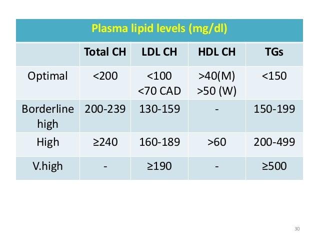 Plasma lipid levels (mg/dl) Total CH LDL CH HDL CH TGs Optimal <200 <100 <70 CAD >40(M) >50 (W) <150 Borderline high 200-2...