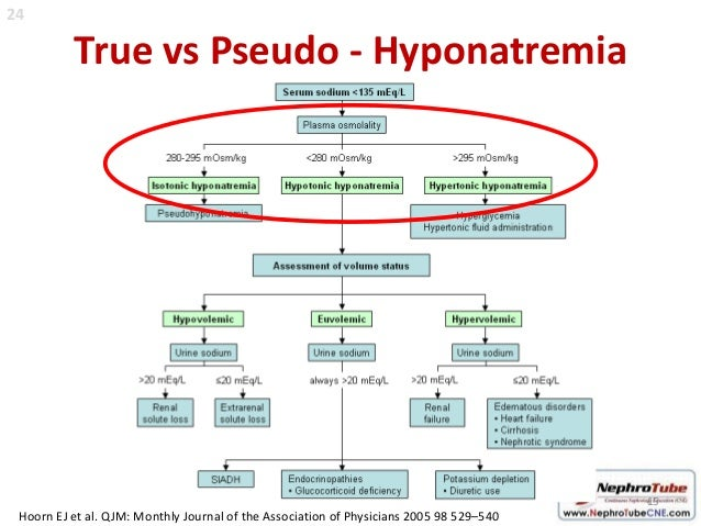 4 types of pseudocodes Five parts: understanding pseudocode example pseudocode standard pseudocode procedure practicing pseudocode translating pseudocode to a programming language community q&a pseudocode is an informal tool that you can use to plan out your algorithms.