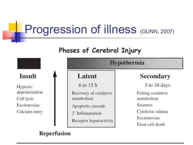 Progression of illness (GUNN, 2007)