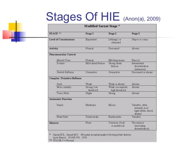 Stages Of HIE (Anon(a), 2009)