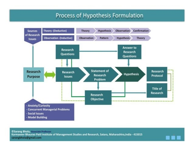 1.2 - The 7 Step Process of Statistical Hypothesis Testing