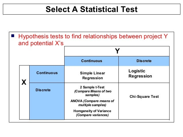 regression analysis and hypothesis test How to (1) conduct hypothesis test on slope of regression line and (2) assess significance of linear regression results includes sample problem with solution.