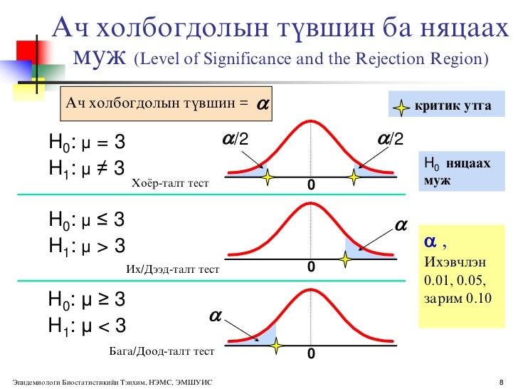 Phd hypothesis