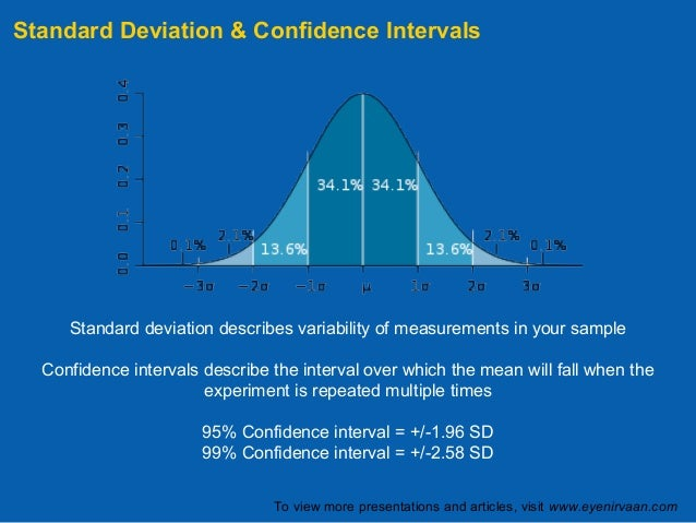 how to find z score for 95 confidence interval