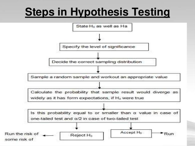 what is hypothesis testing Now that we understand the general idea of how statistical hypothesis testing works, let's go back to each of the steps and delve slightly deeper, getting more details and learning some terminology.