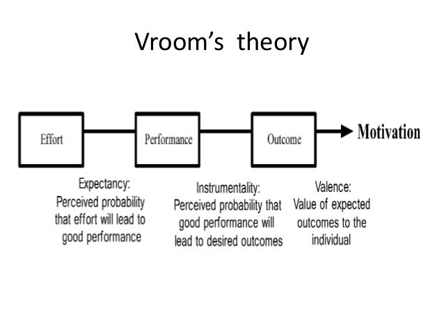 vroom expectancy theory Vroom's expectancy models and work-related criteria:  the use of the correlational material for the validity of expectancy theory is discussed expectancy theory.