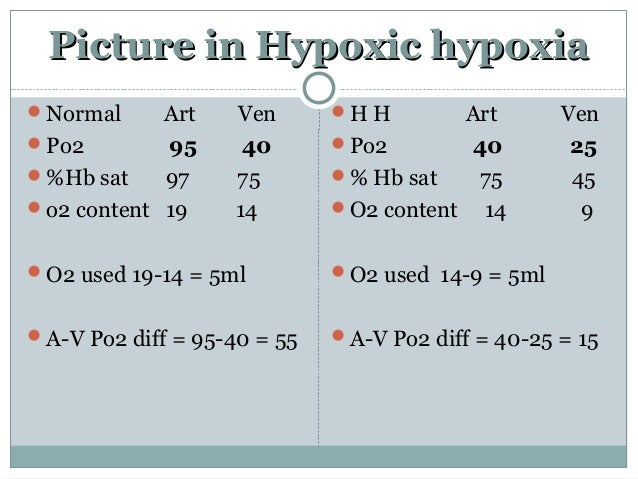 Picture in Hypoxic hypoxiaPicture in Hypoxic hypoxia Normal Art Ven Po2 95 40 %Hb sat 97 75 o2 content 19 14 O2 used ...
