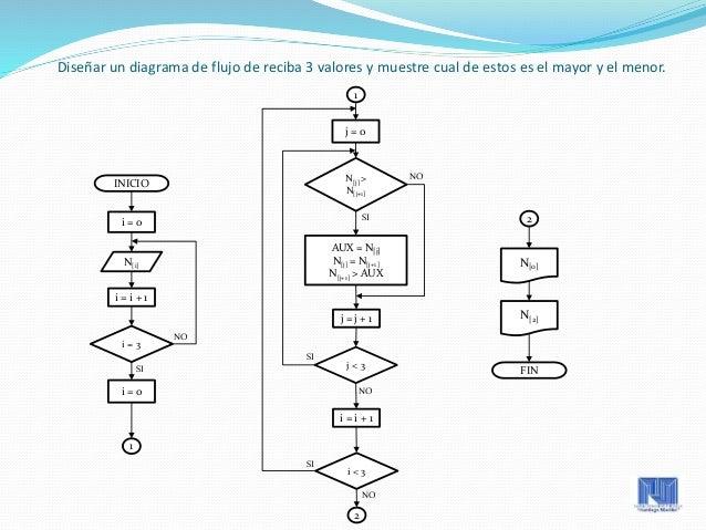diagrama de flujo  programacion