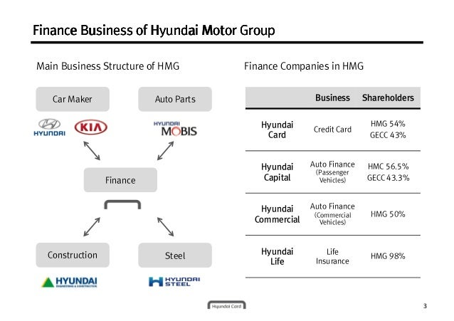 organizational structure of hyundai motor Effective organizational learning requires high absorptive capacity, which has  two major elements: prior knowledge base and intensity of effort hyundai motor.