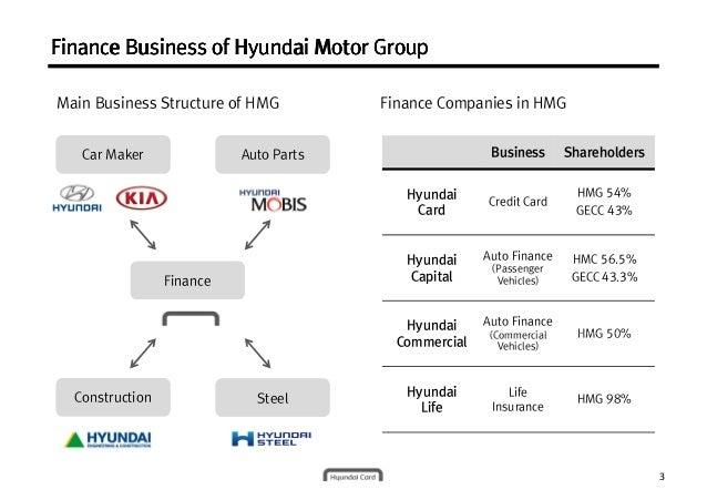 organizational structure of hyundai motor Chapter three fundamentals of organization structure a sample organization chart chief accountant budget analyst vice president fianance plant superintendent.