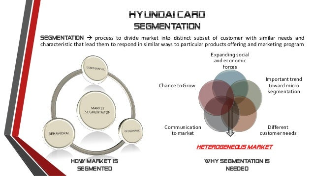 segmentation of hyundai More about this model the 2018 hyundai sonata is a popular choice in the midsize sedan segment because of its low cost of entry, wide range of available features.