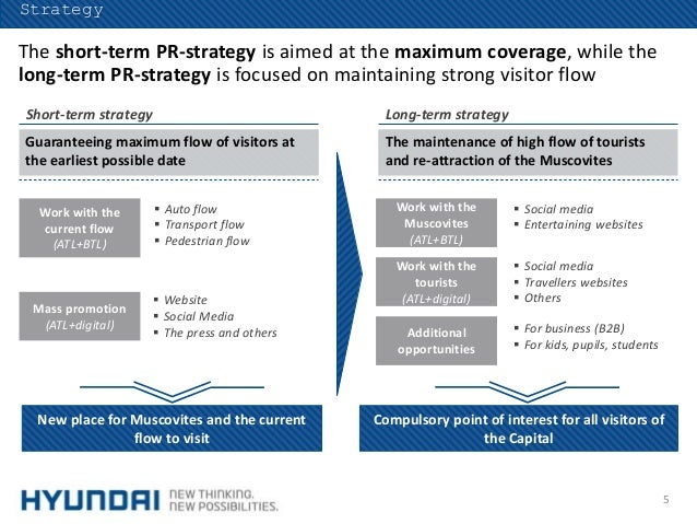 Positioning strategy of hyundai