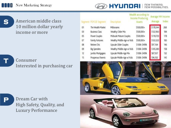 hyundai market strategy What made hyundai card no2 player in korean credit card market competitive advantages of competitive advantages of hyundai card design implementing uique band identity.