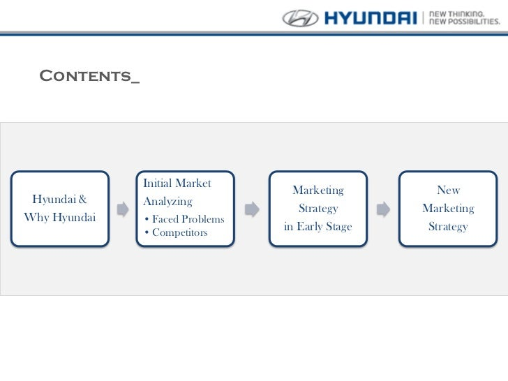 Hyundai Global Marketing Strategy