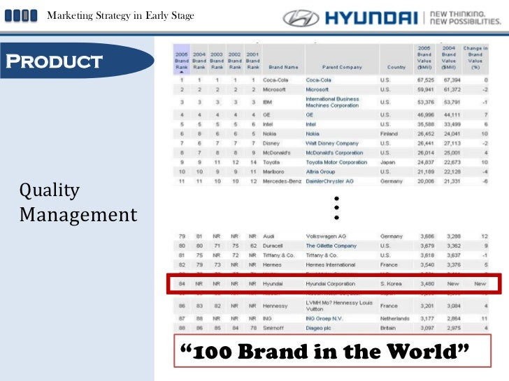 international marketing strategies of hyundai in Develop and execute hyundai digital in-market program working with   research international cooperation's marketing, branding, and strategic  management.