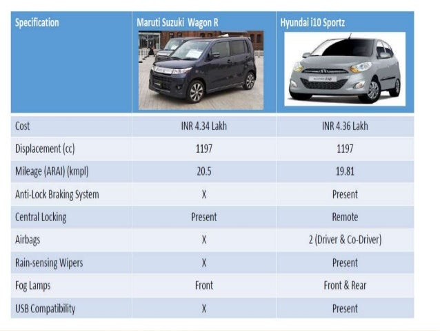 analysis on automobile industry and hyundai motor company marketing essay Hyundai motor company is an automotive manufacturer from seoul hyundai swot analysis china is the largest hyundai's market, where the company has 89.