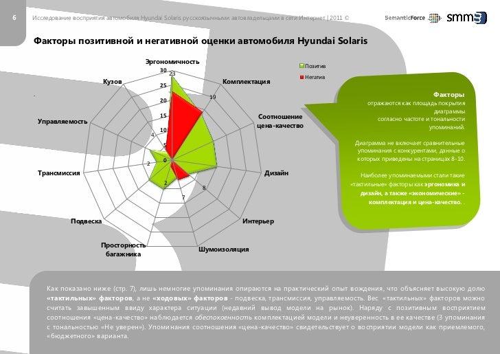 6   Исследование восприятия автомобиля Hyundai Solaris русскоязычными автовладельцами в сети Интернет   2011 ©    Факторы ...