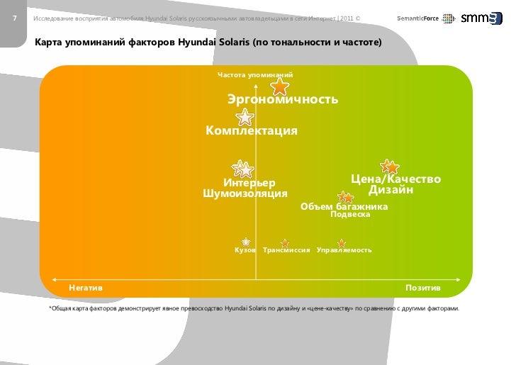 7   Исследование восприятия автомобиля Hyundai Solaris русскоязычными автовладельцами в сети Интернет | 2011 ©    Факторы ...