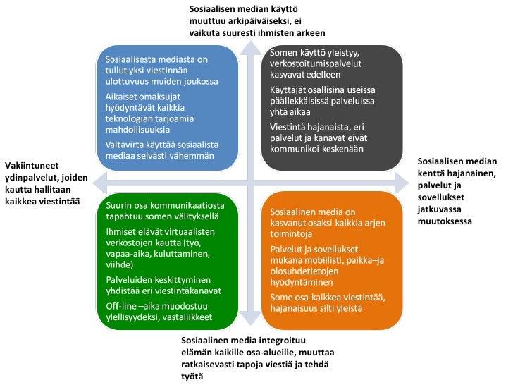 Vakiintuneet ydinpalvelut, joiden kautta hallitaan kaikkea viestintää Sosiaalisen median kenttä hajanainen, palvelut ja so...
