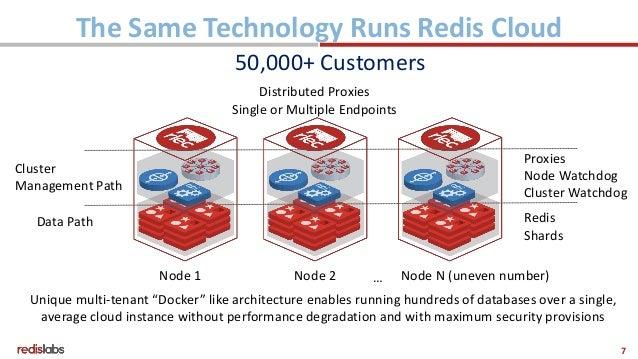 What's new with enterprise Redis - Leena Joshi, Redis Labs