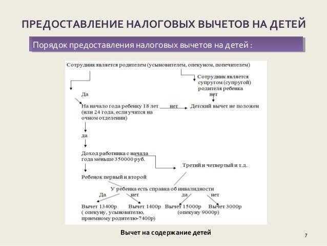 дипломная презентация по налогу на доходы физических лиц
