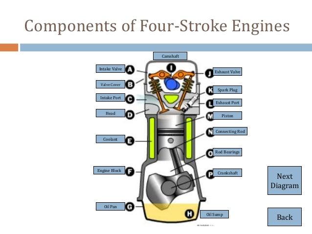Basic Engine Ponents Diagram All Wiring Datarh58dtmseopowerde: Engine Components Diagram At Cicentre.net