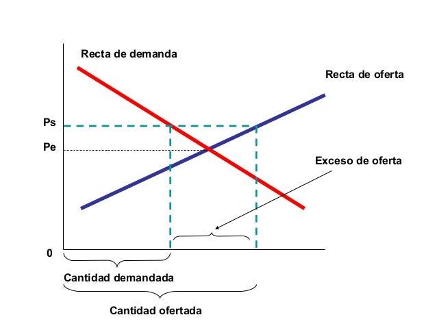 Cantidad demandada Cantidad ofertada Exceso de oferta 0 Pe Ps Recta de oferta Recta de demanda