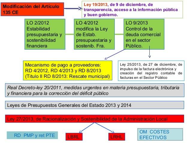 Modificación del Artículo 135 CE Mecanismo de pago a proveedores: RD 4/2012, RD 4/2013 y RD 8/2013 (Titulo II RD 8/2013: R...