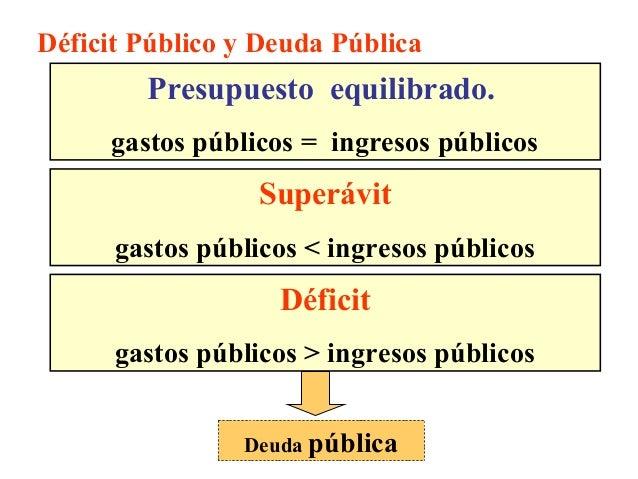 Déficit Público y Deuda Pública Presupuesto equilibrado. gastos públicos = ingresos públicos Déficit gastos públicos > ing...