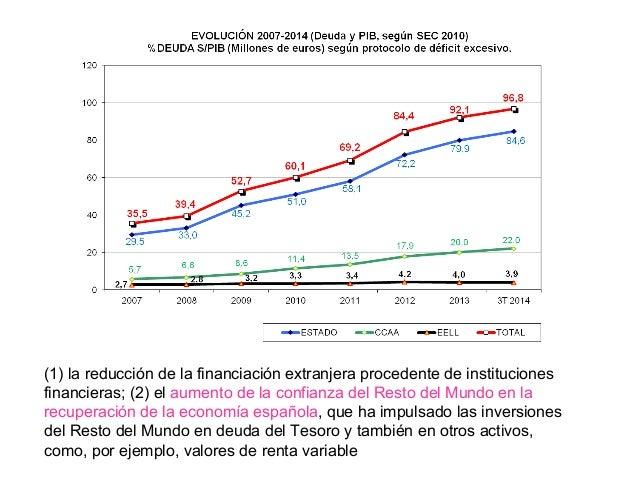 o SEIS TRIMESTRES SEGUIDOS DE CRECIMIENTO o CRECE EL EMPLEO: 400.000 PUESTOS DESDE 2014. CON BAJO PIB IMPORTANCIA DE LA BA...