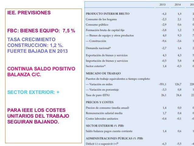 Riesgos España  RIESGO GEOPOLITICO: PRIMA RIESGO= ITALIA. 130. p.b.  Riesgo deflación: caída del petróleo, de los salari...