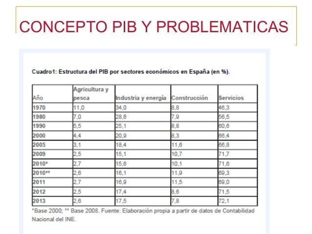 CONCEPTO PIB Y PROBLEMATICAS