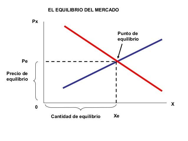 Px X 0 Xe Pe Precio de equilibrio Cantidad de equilibrio EL EQUILIBRIO DEL MERCADO Punto de equilibrio