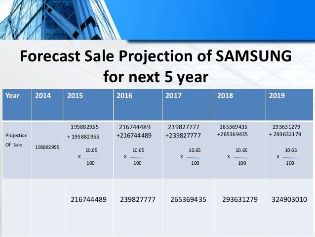 Year 2010 2011 2012 2013 2014 Cost of Sales 9014590 0 104700887 118244730 130802991 121856939 Annual growth rate 104700887...