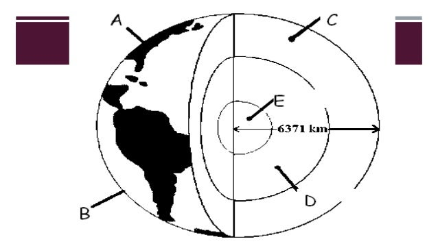 I.B Earth and Earth Systems