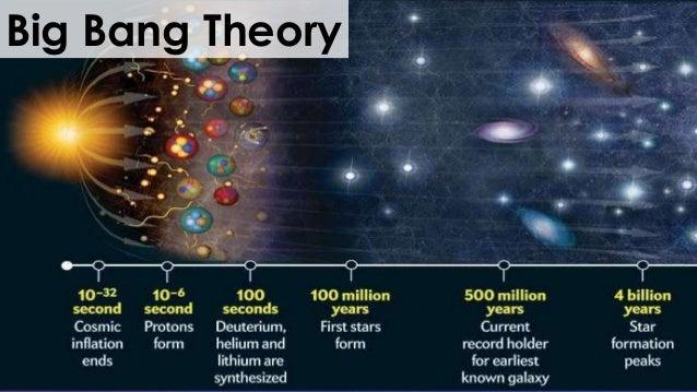 solar system big bang theory - photo #1