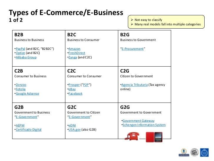 Essay on E-Commerce