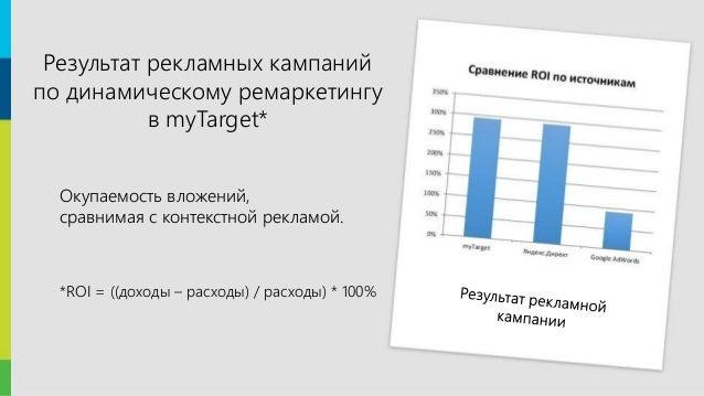 13 Окупаемость вложений, сравнимая с контекстной рекламой. *ROI = ((доходы – расходы) / расходы) * 100% Результат рекламны...